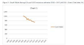 South Ribble Council C02 emissions estimates 2005-2017 (ktCO2)