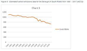 Estimated carbon emissions data for South Ribble borough 1990-2017 (ktCO2)