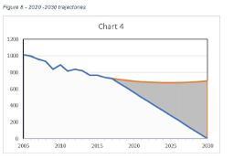 2020-2030 trajectories