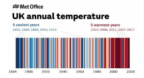 Changing UK Temperatures