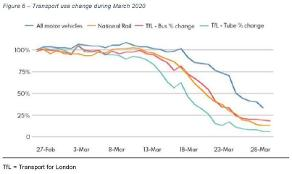 Transport use change during March 2020